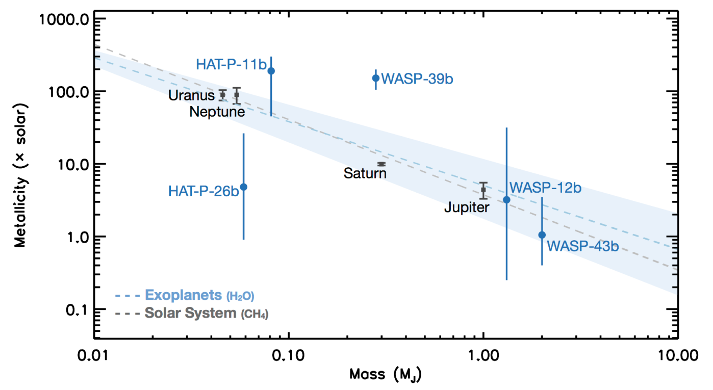 The exoplanet data currently cannot be adequately explained by a linear fit to the data.