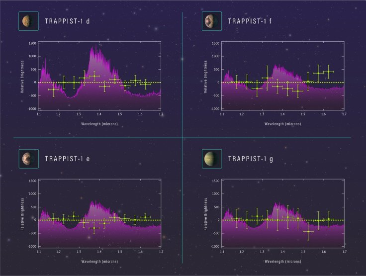 Spectra of planets in TRAPPIST-1 system