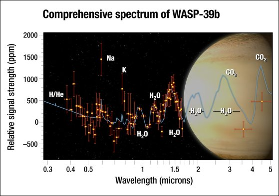 Comprehensive Spectrum of WASP-39b