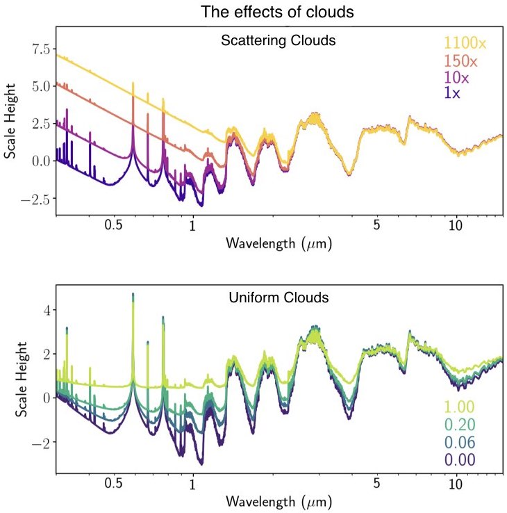 The effects of clouds