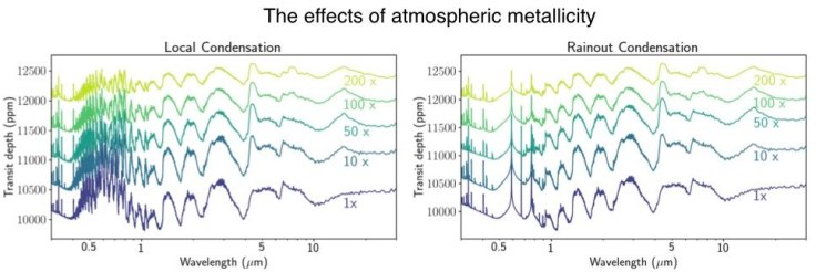 The effect of metallicity