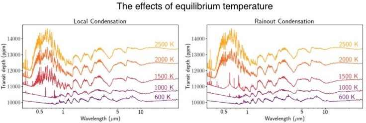 The effect of temperature