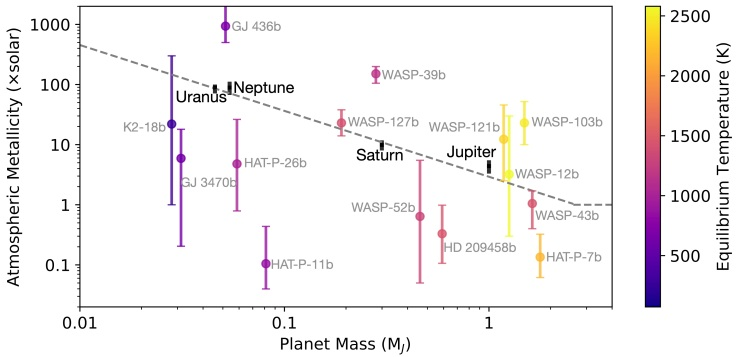 WakefordDalba2020_RS_mass_metallicity_v1